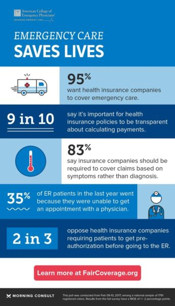 Public Overwhelmingly Wants Insurance Companies To Cover Emergency Care and To Be Transparent